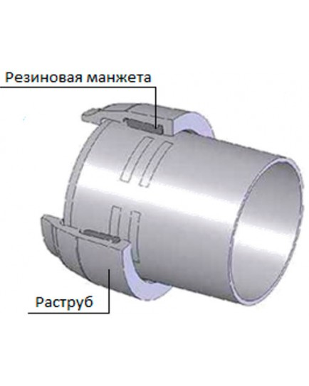 Трубы с раструбным соединением TYTON