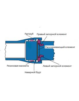 Трубы ВЧШГ торговая марка ELECTROSTEEL с замковым соединением ELECTROLOCK