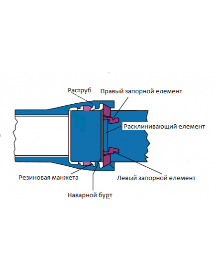 Трубы с раструбным соединением ELECTROLOCK